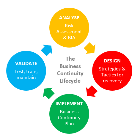 Business continuity lifecycle.