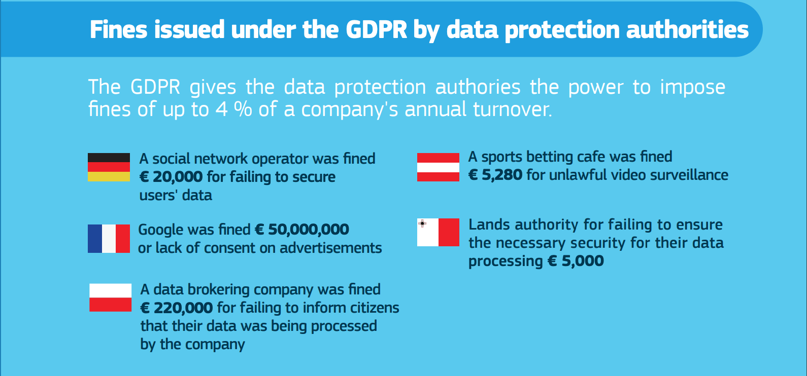Fines issued under the GDPR by data protection authorities